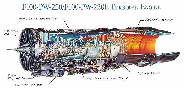 General Electric F404 Engine Diagram likewise J57 Jet Engine Diagram further J34 Jet Engine furthermore Jt8d 217c Engine likewise Raptor. on tf33 jet engine diagram