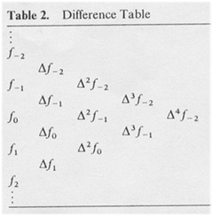 Interpolation by Finite Differences