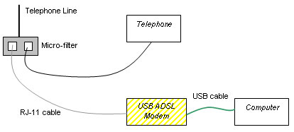 no signal the usb modem to the adsl side of your micro filter splitter and your computer to the usb modem using a usb cable the wiring diagram is given below