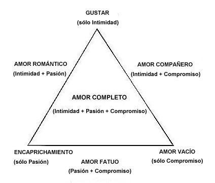 ... de estos tres componentes da lugar a siete formas distintas de amar