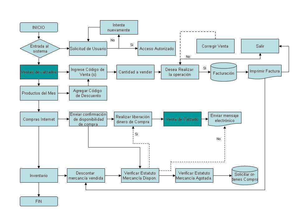 Diagramag diagrama de flujo del procedimiento de ventas de calzados ccuart Image collections