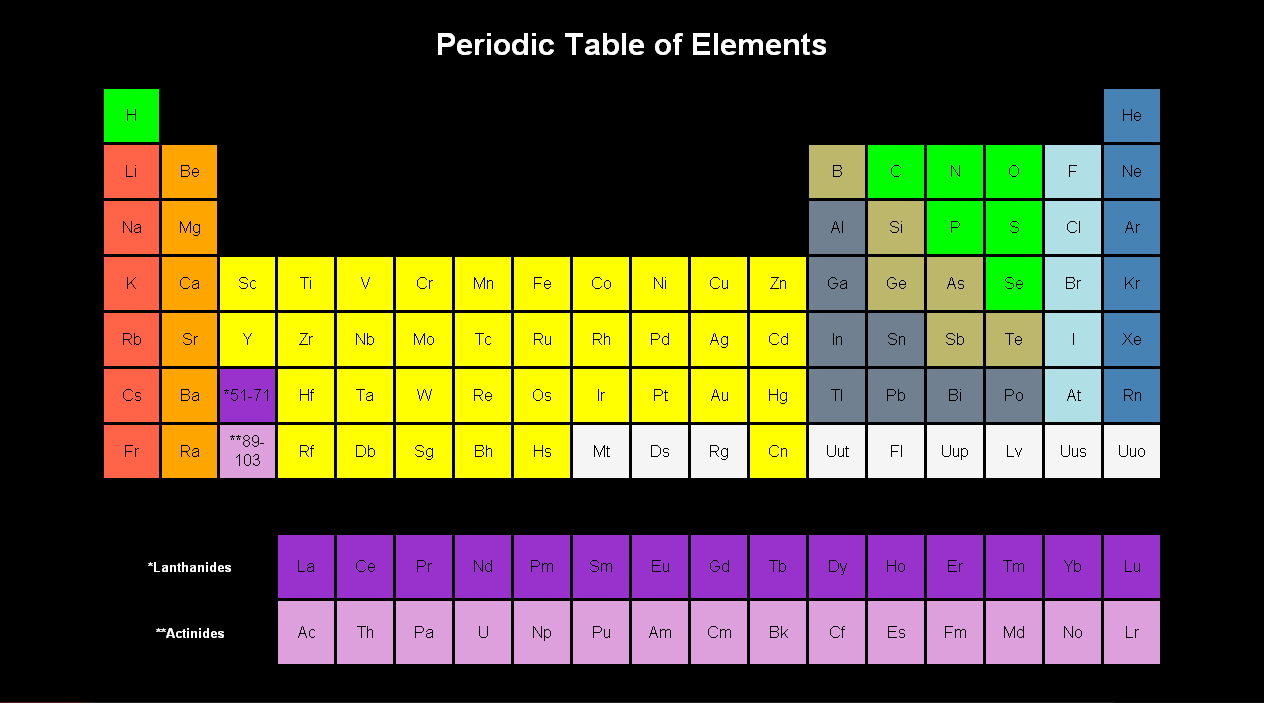 Portfolio this is an activity where we plotted the periodic table with just using html and css this is one of my favourite activities in creating webpages urtaz Images