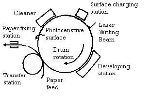 laser printer diagram lcd diagram wiring diagram
