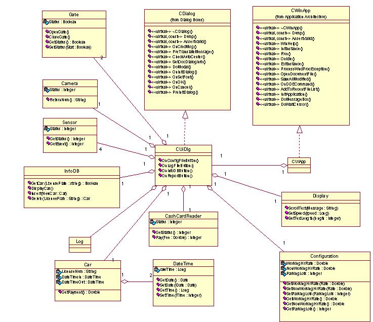 Cocomo Model Diagram