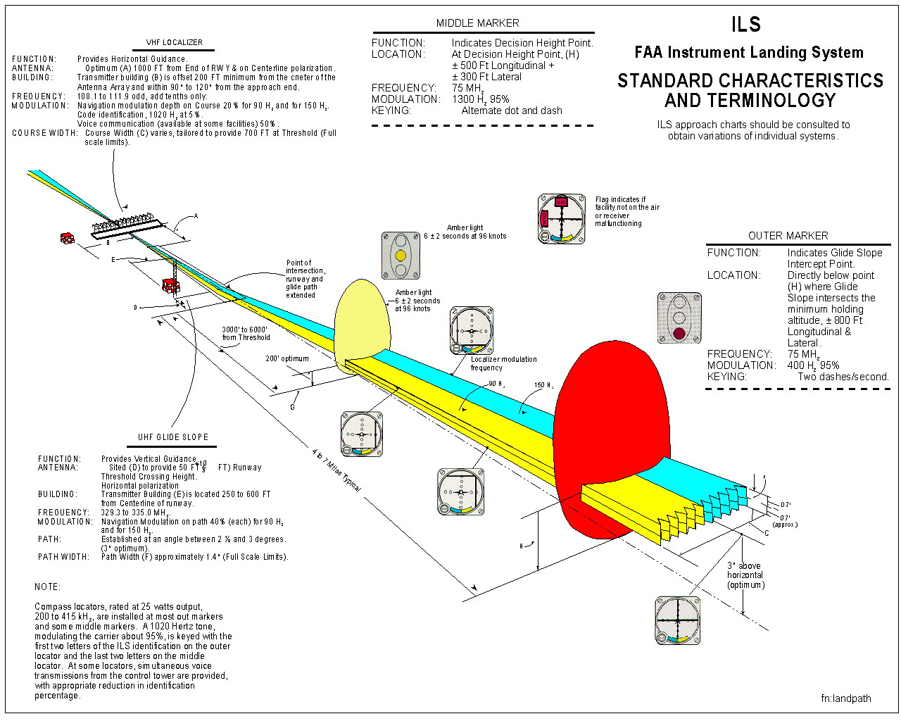 instrument landing system Instrument landing system (ils) 1 ils instrument landing system prepared by: ahamd sajjad safi acai-cns instructor 2 ils-introduction an instrument landing system (ils) is a ground- based radio beam transmitter that provides a direction to an aircraft approaching and landing on a runway approaching aircraft that tune their receiver to.
