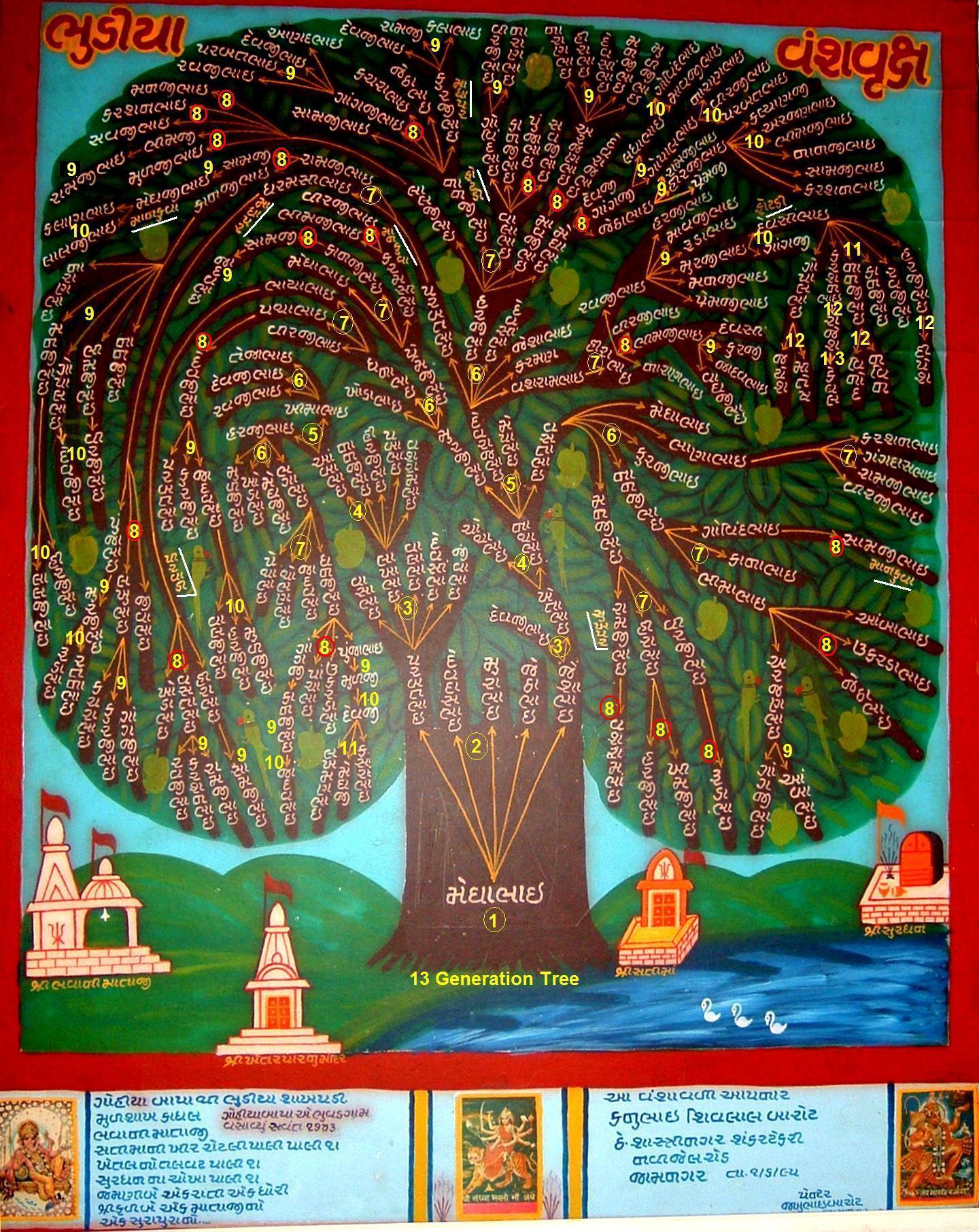Bhudia of Bhuvad Generations