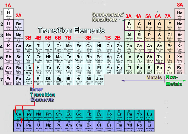 2 everything you wanted to know about the periodic table the letters are the symbol of the element hydrogen is h oxygen is o these symbols are used everywhere some are obvious to the element h is urtaz Image collections