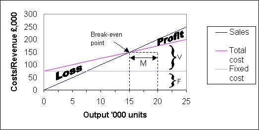 how to find variable cost per unit with contribution margin