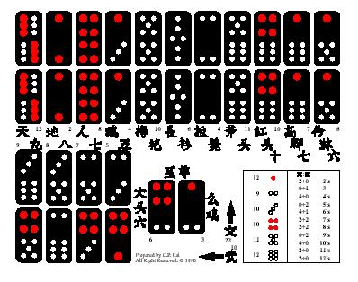 Which Casino Game Is Played With A Set Of A Set Of 32 Chinese Dominoes
