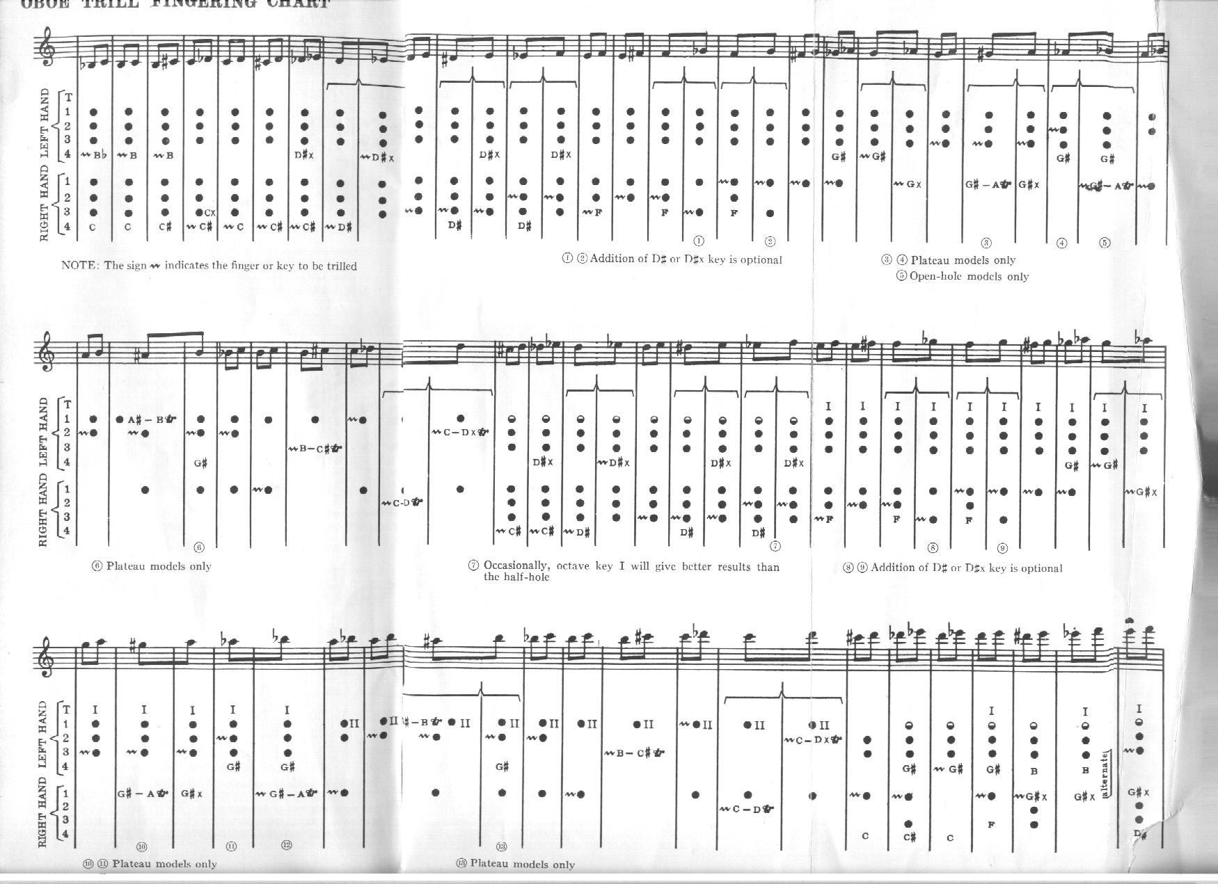 oboe trill chart - Mersn.proforum.co