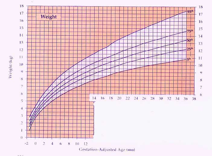 U.S. Pediatric Cdc Growth Charts