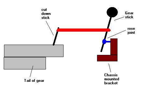 how to make better gearbox