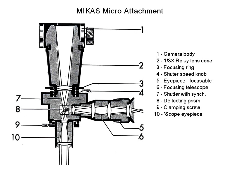 diagram showing the optical arrangement of the micro attachment device