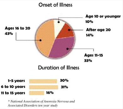 an analysis of anorexia nervosa in america Anorexia statistics for treatment, and how it makes a difference  about 20%  make a partial recovery, meaning that they may be able to hold a job and  maintain.