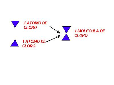 Teoria atomica de dalton for Molecula definicion