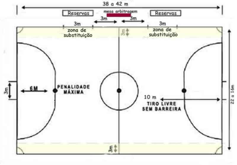 be2b4aba1e 1- A QUADRA. Dimensões. A quadra de jogo deverá ser um retângulo com o comprimento  máximo de 42 m e mínimo de 25 m ...