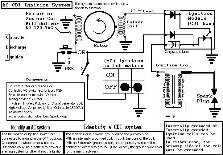 dc cdi ignition wiring diagram electricity cdi ignition wiring diagram 420cc