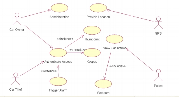 The System Consists Of A Basic Security System Presently