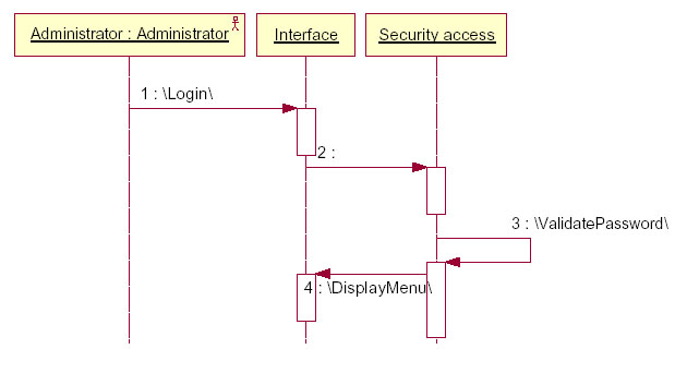 reportadministrator login sequence diagram