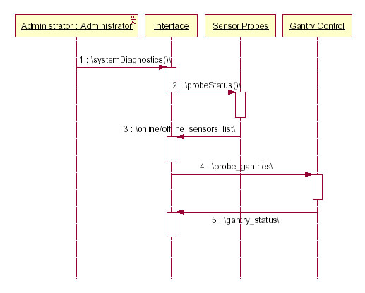 28 Sequence Diagram Maker Sequence Diagram Uml