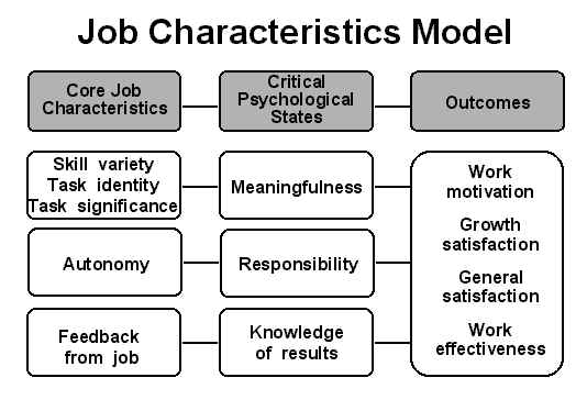 Job characteristic theory