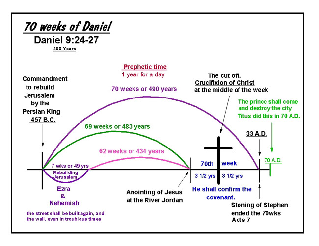 a prophecy of seventy sevens ccappama The seventy sevens: an exegetical study of daniel 9:24-27 throughout church history,  a prophecy of seventy sevens ccappama essay   a.