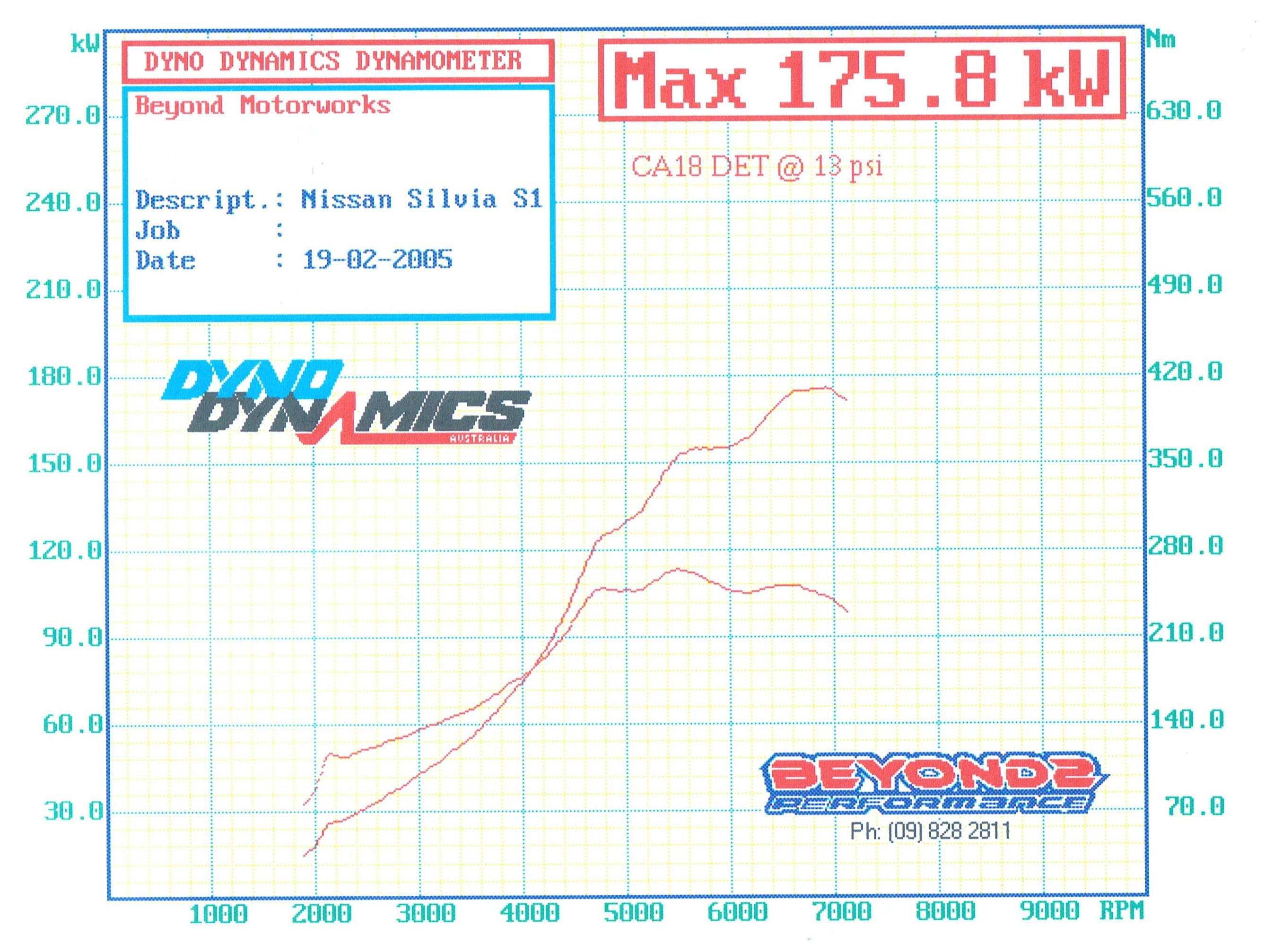 200sx Nissan Fuel Pressure Diagram The 2 Big Dips In Curves Are Due To Lack Of Regulator Could Not Supply Enough When Larger Injectors Went Work