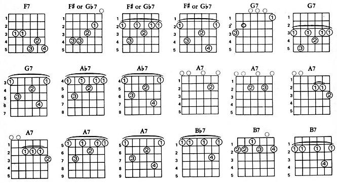 Sehr tableaux d'accords sur la guitare XA05