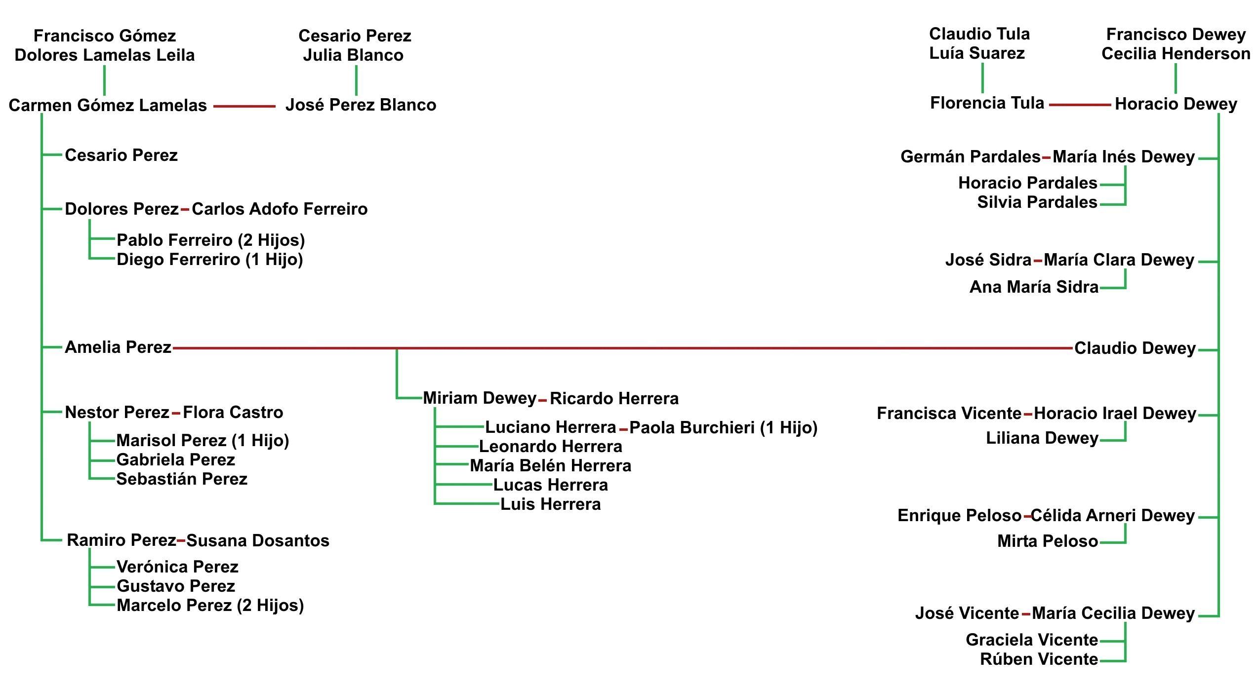 Utilisima bien simple arbol genealogico clemente - Utilisima bien simple ...