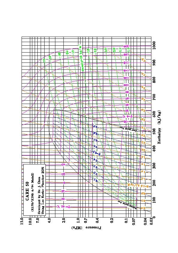 410A Pressure-Enthalpy Diagram - DopePicz