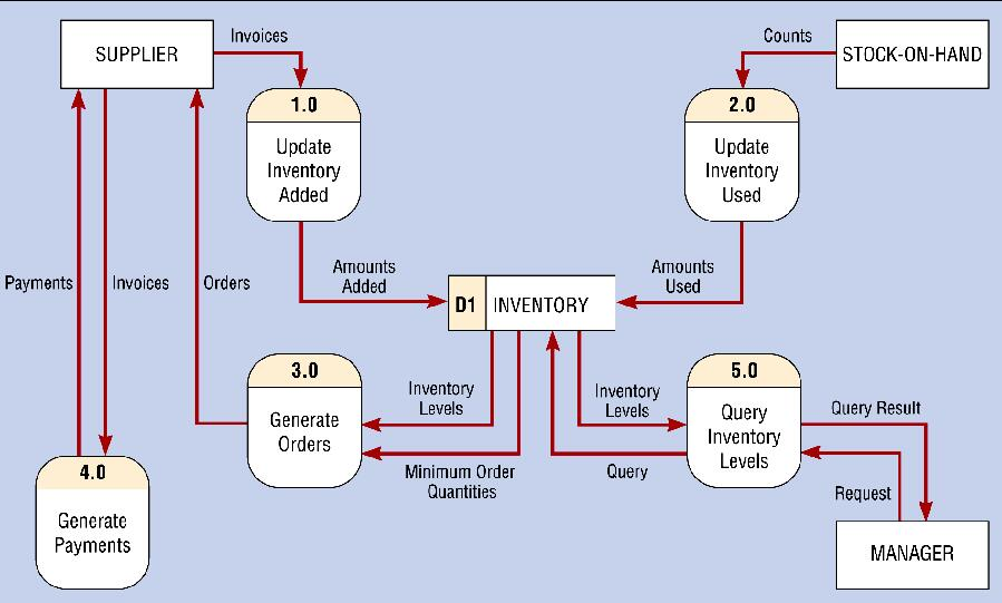 Chapter 10 structured system requirements conceptual data fig10 13g ccuart Gallery