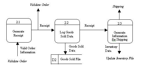 p  jpgsee the level  data flow diagram for this exercise  which shows a sample decomposition of the process titled finalize order from the level  data flow