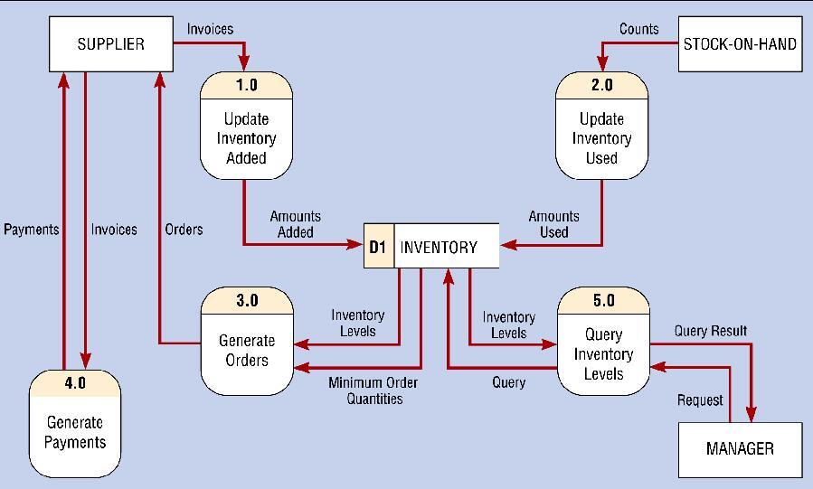 Deployment Diagram Sysml