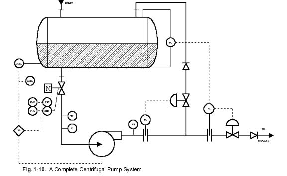 controlling centrifugal pumps