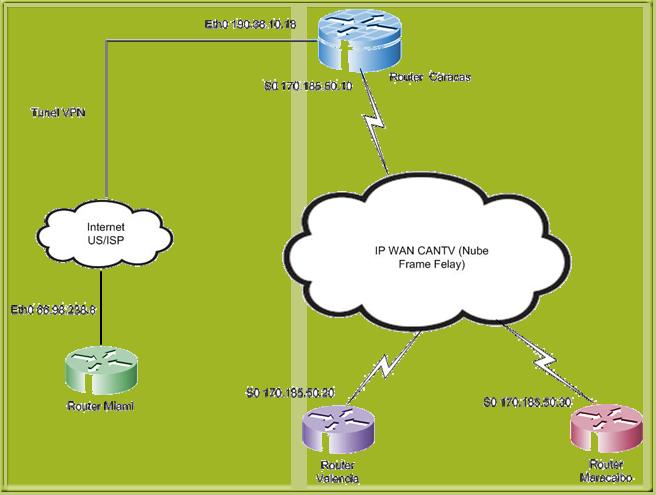 Redes y telecomunicaciones trabajo 5 jorge jaimes for Oficina virtual cantv