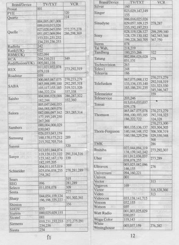 Codes And Conventions Of A Magazine: URC22B And 609UET Remote Control Codes