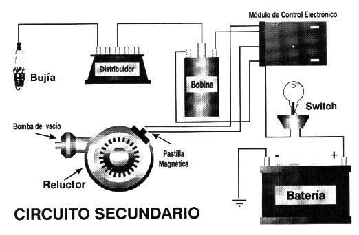 Sistema de encendido electronico moderno