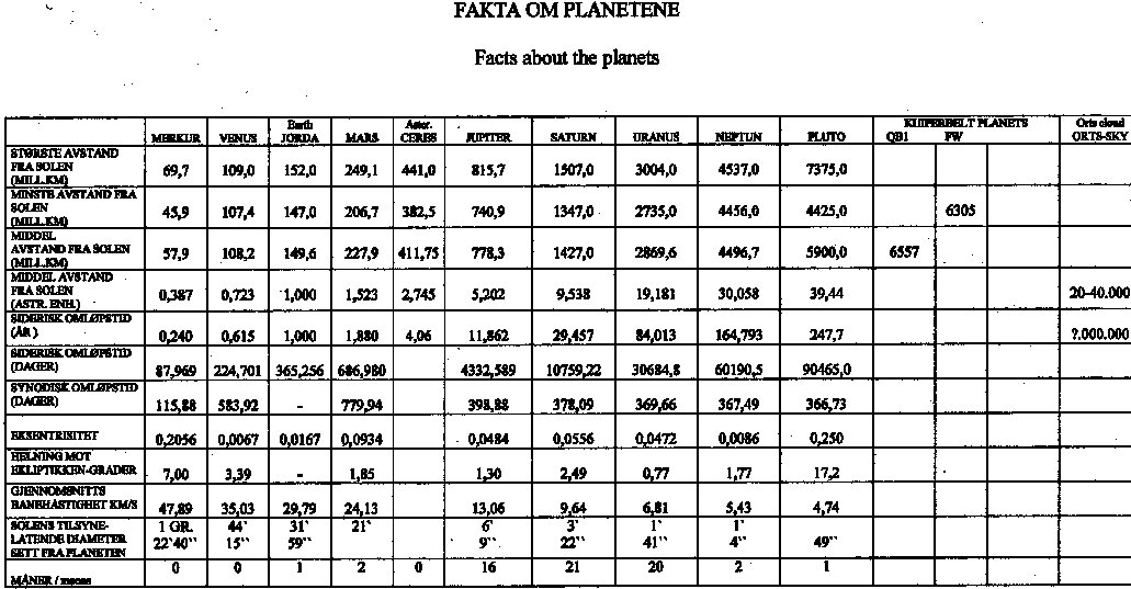 Planets Information Table - Pics about space