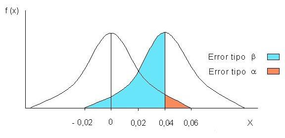 relationship between alpha and type 1 error hypothesis
