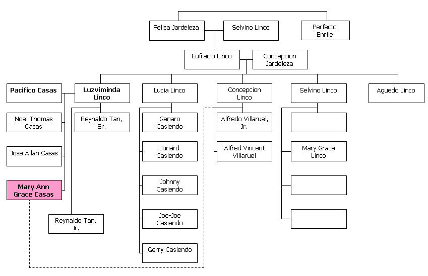 complete family tree diagram chart of jose rizal Initial visibility to set the template's initial visibility, the |state= parameter may be  used: |state=collapsed : {{ancestry of josé rizal|state=collapsed}} to show the.