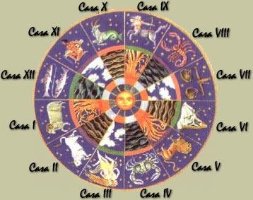 Parte iv cosmobiolog a y religi n abarcan chamanismo - Orden de los signos zodiacales ...