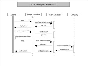 Monil khare projects information system design sequence diagrams ccuart Choice Image