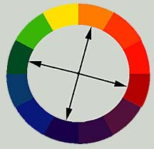 This Scheme Uses Four Colors Evenly Spaced On The Color Wheel A Primary Secondary And Two Tertiary Are Used Example Red Green Yellow Orange