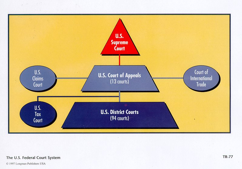 distinguishing features of the major court systems ranging from state level superior courts and fede Write a 1,050- to 1,750-word paper that identifies and describes the distinguishing features of the major court systems, ranging from state-level superior courts and federal district courts through the us supreme court.