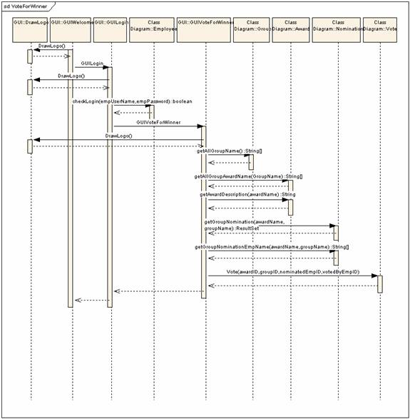 "static screenshotsthe sequence diagram given above elucidates how the interface to ""vote for an employee"" is generated and functions  in order to vote for an employee"