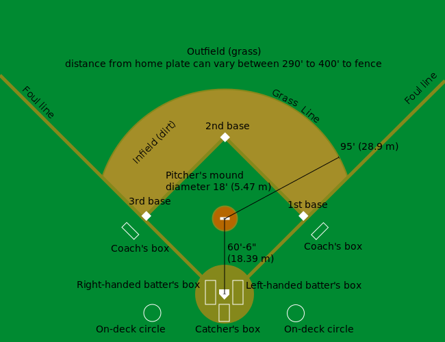 Labeled Diagram Baseball Field Download Wiring Diagrams