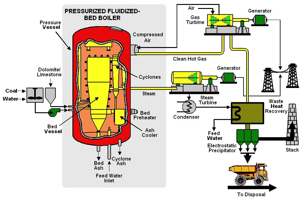 Pressurised Fluidised Bed Power Generation Technology Scan