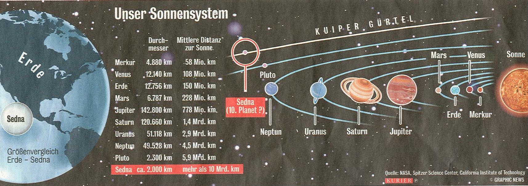 umlaufbahn eines satelliten 5 buchstaben