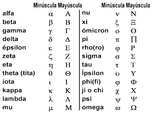 Centro de estudio almaheco alfabeto griego for Como se escribe beta