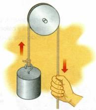 Como se hace las poleas
